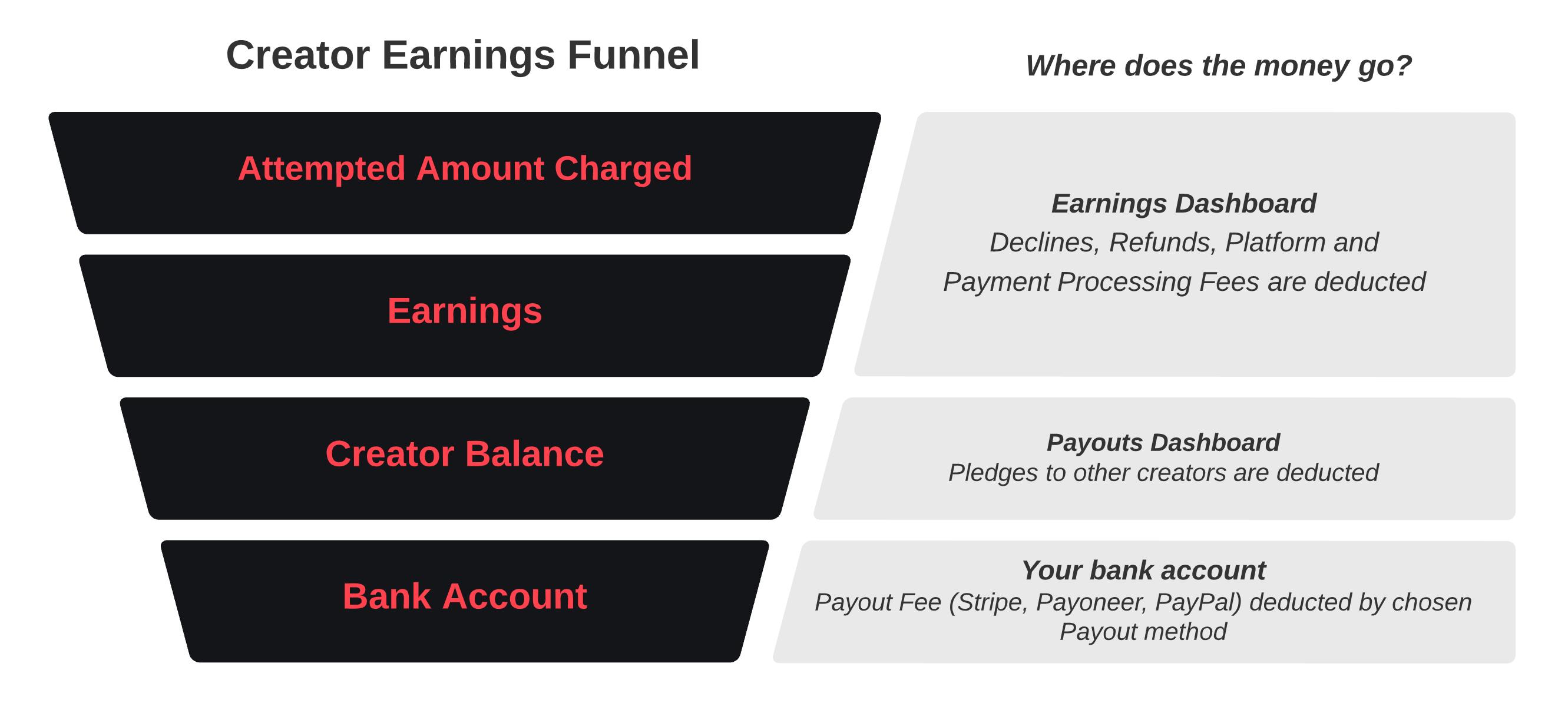Creator-Earnings-Funnel.png